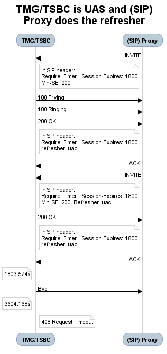SIP Session timers - TBwiki