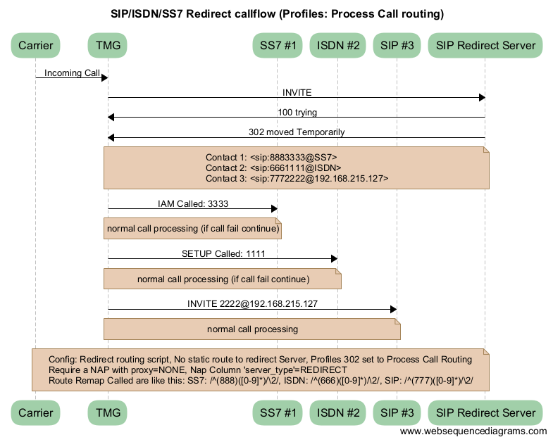 Process redirection to other SIP/ISDN/SS7/Sigtran/CAS endpoints - TBwiki