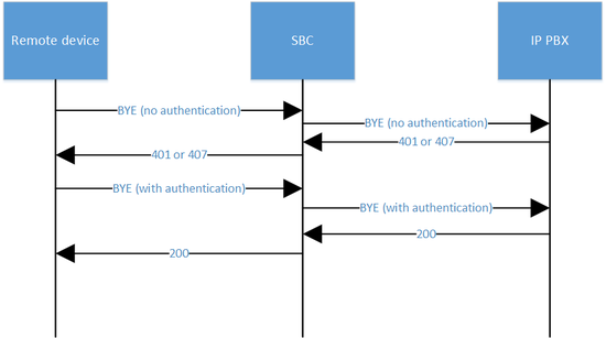 SIP Authentication Ip-IP BYE